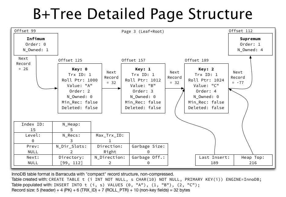 mysql - Btree index and Bit Map Index - Database ...